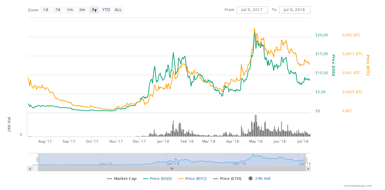 1y EOS Chart of coinmarketcap