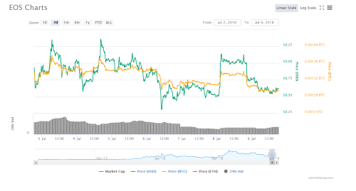 7d EOS Chart of coinmarketcap