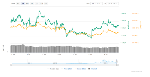 7d Monero Chart of Coinmarketcap