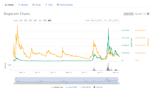 Dogecoin chart of Coinmarketcap