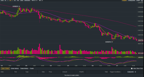 ONT BTC Chart of Binance