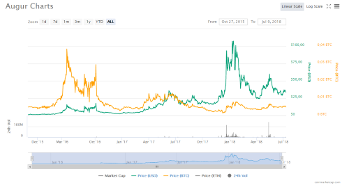 Augur Chart of Coinmarketcap