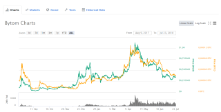 BTM Chart of Coinmarketcap